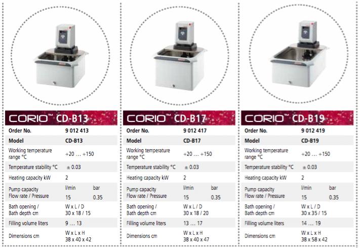 Banhos de Aquecimento Julabo CORIO CD_Modelos3