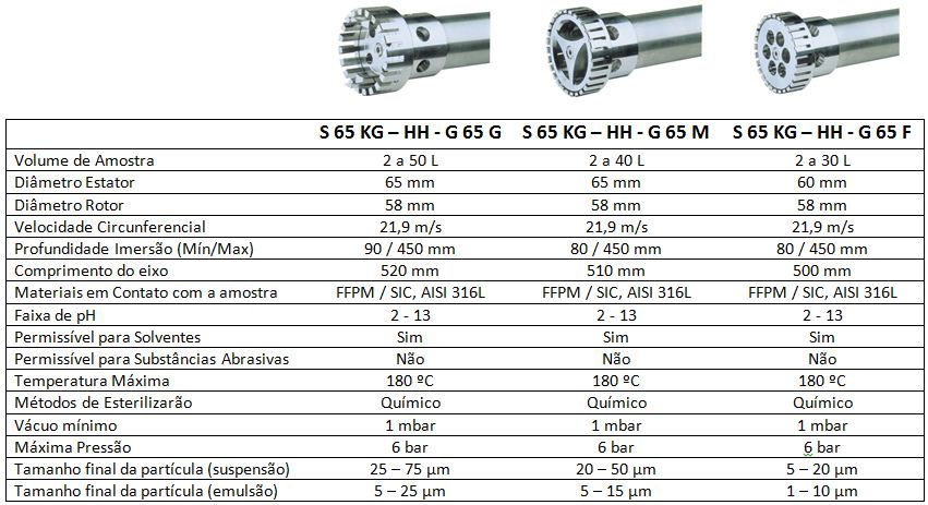 Elementos Dispersores para TURRAX T65