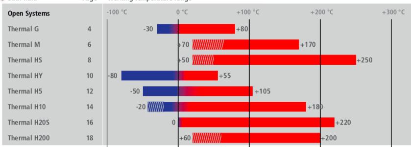 Fluidos Térmicos e Óleos de Silicone Julabo Thermal 1