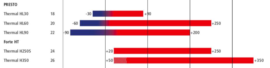 Fluidos Térmicos e Óleos de Silicone Julabo Thermal 11