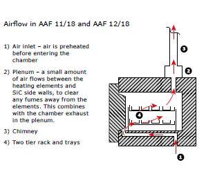 Forno de Camara para Incineracao Carbolite-Gero AAF_Fluxo do ar_11_18