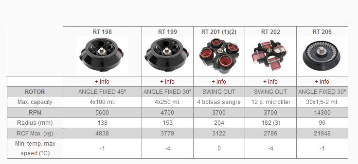 Centrifuga de alta capacidade Orto Alresa DIGTOR 21 e R_Rotor2