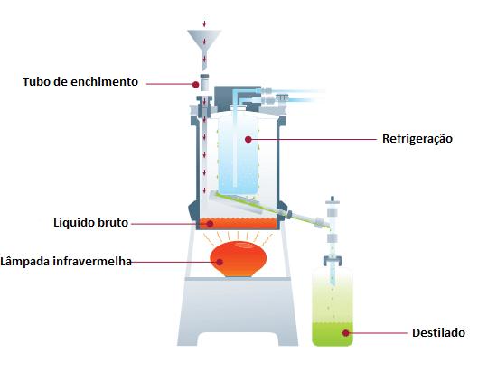 Princípio de sub-boiling do Destillacid BSB-939-IR – Berghof
