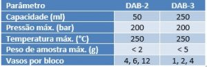 Capacidades dos vasos do digestor de amostras Digestec Berghof