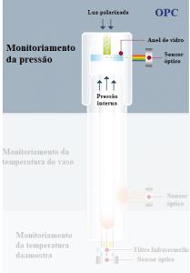 Monitoramento de pressão Speedwave