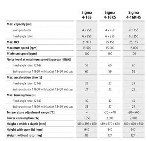Centrífugas Sigma 4-16S, 4-16KS e 4-16KHS 24