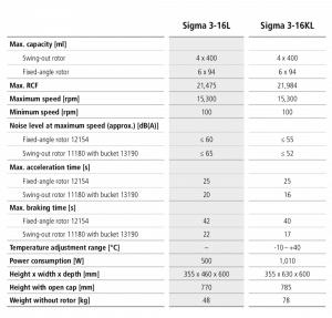 Centrífuga Sigma 3-16L e 3-16 KL imagem 23
