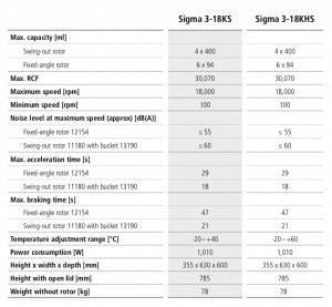 Centrífuga Sigma 3-18KS e 3-18 KHS 21