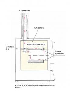 Forno para Calcinação Nabertherm até 1.100°C 1