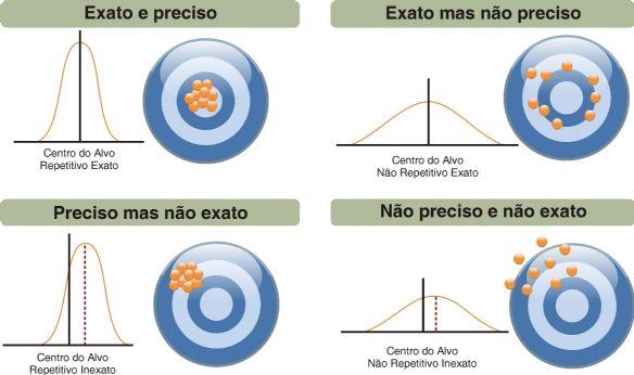 Figura 1: Conceito de precisão e exatidão - Biovera