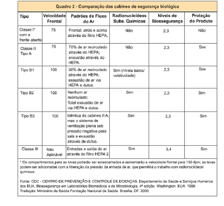 Cabine de Segurança Biológica x Capela de Fluxo Laminar Tabela