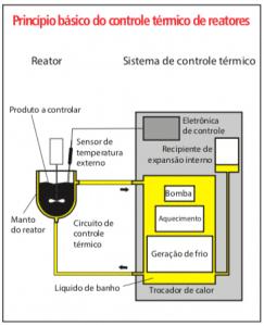 Detalhamento do controle de temperatura em reator químico