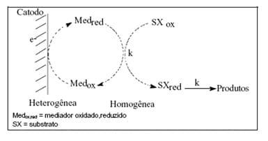 Electrasyn e os conceitos eletroquímicos em síntese orgânica 3