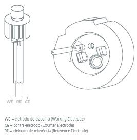 Esquema de montagem dos eletrodos (IKA).