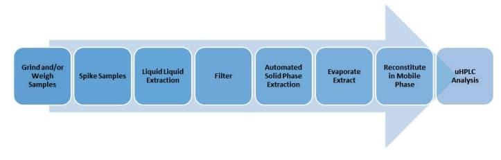 Detalhes de cada etapa para evaporação de solvente XcelVap