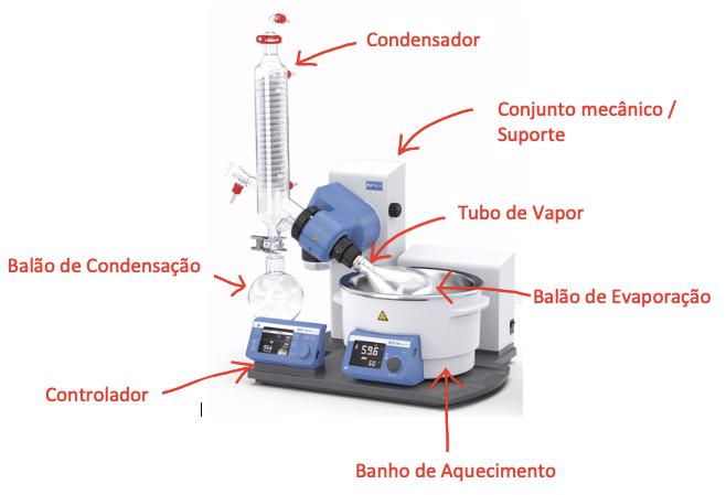 Imagem 1 - Componentes de Um Rotaevaporador