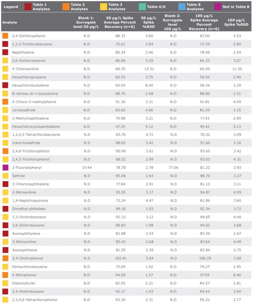 Tabela4.2 Recuperação percentual média para os analitos