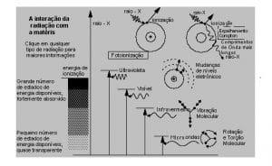 Como funciona a digestão por micro-ondas?