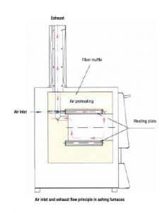 Incineração e Análise de cinzas com Mufla 1