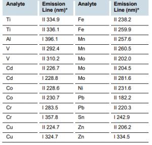 Investigação química de ligas ortopédicas de titânio Tabela 1: Linhas de emissão