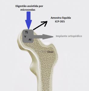 Investigação química de ligas ortopedicas de Ti - Esquema