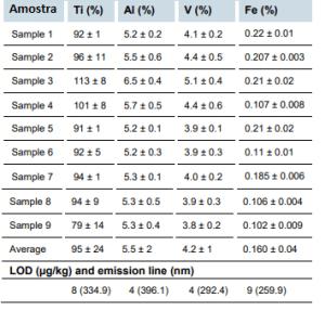 Tabela 2 - Concentrações determinadas de Ti, Al, V e Fe em ligas de Ti e LODs por ICP OES
