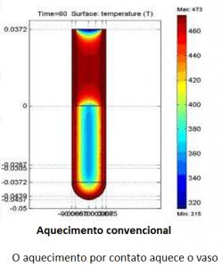 Digestão de amostras - Aquecimento convencional perfil