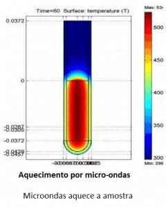 Aquecimento por micro-ondas