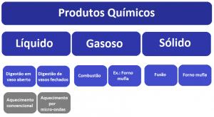 Tipos de digestão de amostras para análises químicas