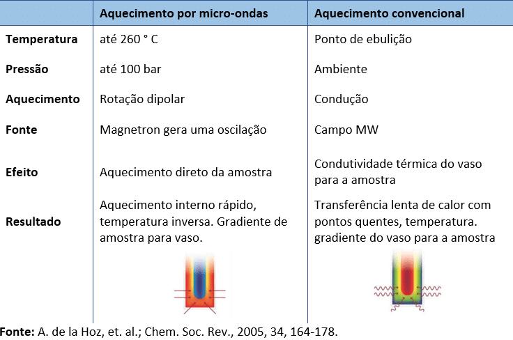 Tabela - Comparação entre micro-ondas e aquecimento por contato convencional