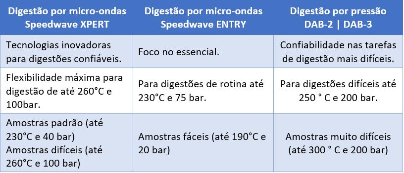 Resumo de Aplicações dos Tipos de digestão de amostras para análises químicas