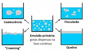 Tipos de separação em emulsões