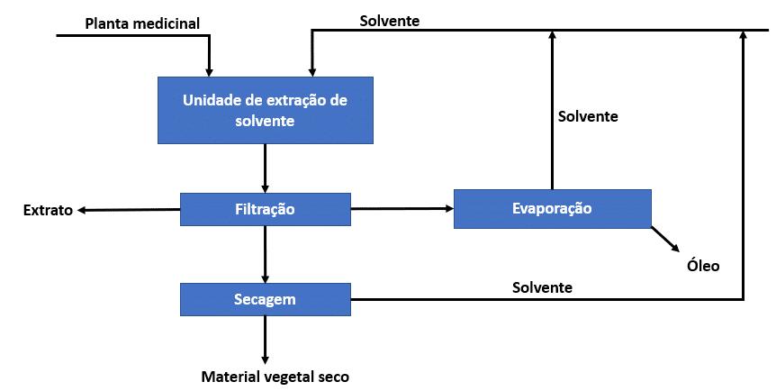 Esquema geral para uma unidade de extração por solvente