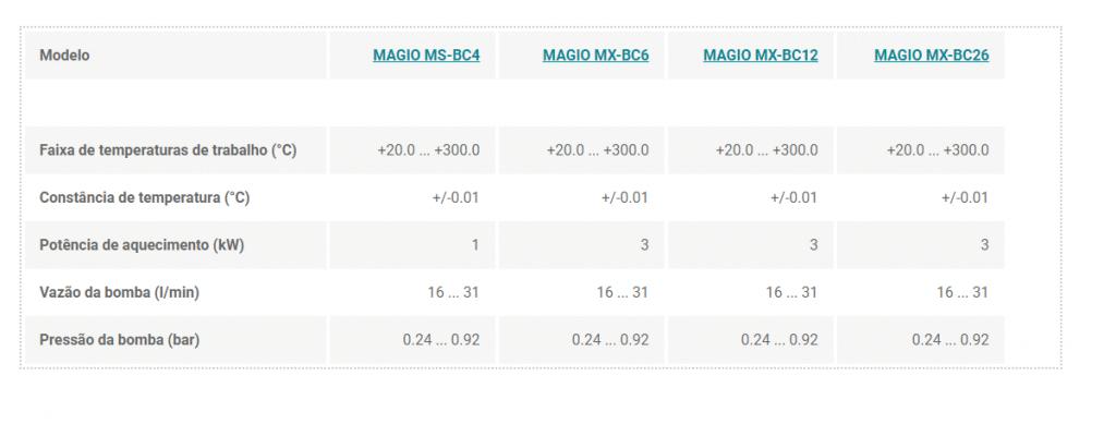 Dados Técnicos Banho de óleo linha Magio - Julabo