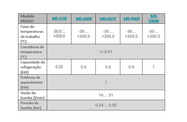 Dados Técnicos Banho Termostático Julabo -Linha MAGIO
