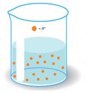 Soluções Ácidas - pH